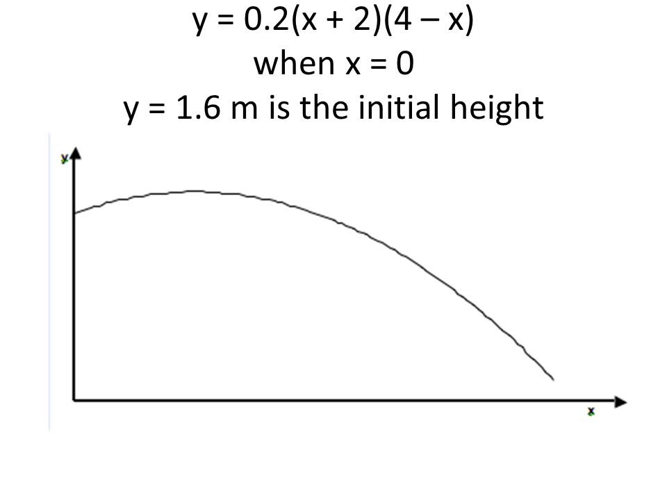 y = 0.2(x + 2)(4 – x) when x = 0 y = 1.6 m is the initial height