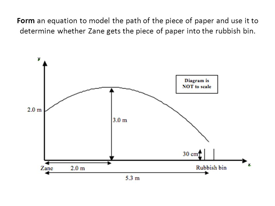 Form an equation to model the path of the piece of paper and use it to determine whether Zane gets the piece of paper into the rubbish bin.