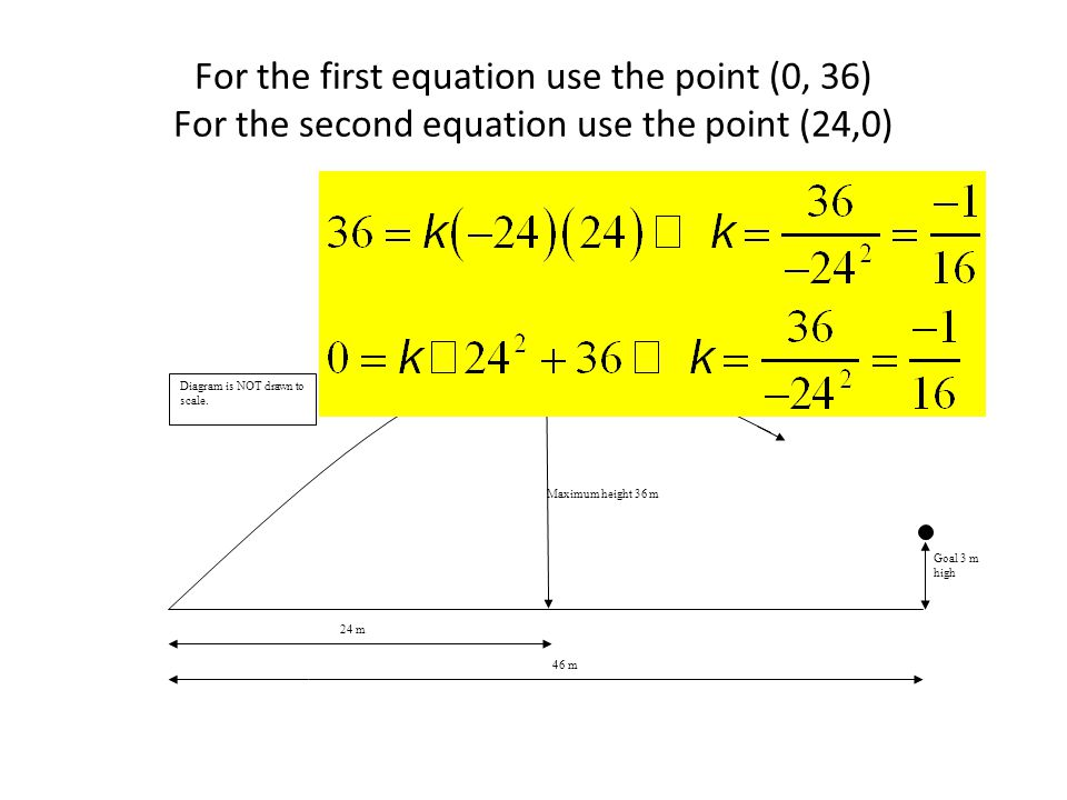 For the first equation use the point (0, 36) For the second equation use the point (24,0)