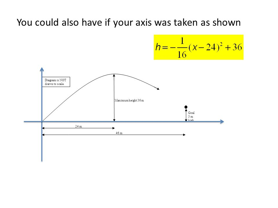 You could also have if your axis was taken as shown