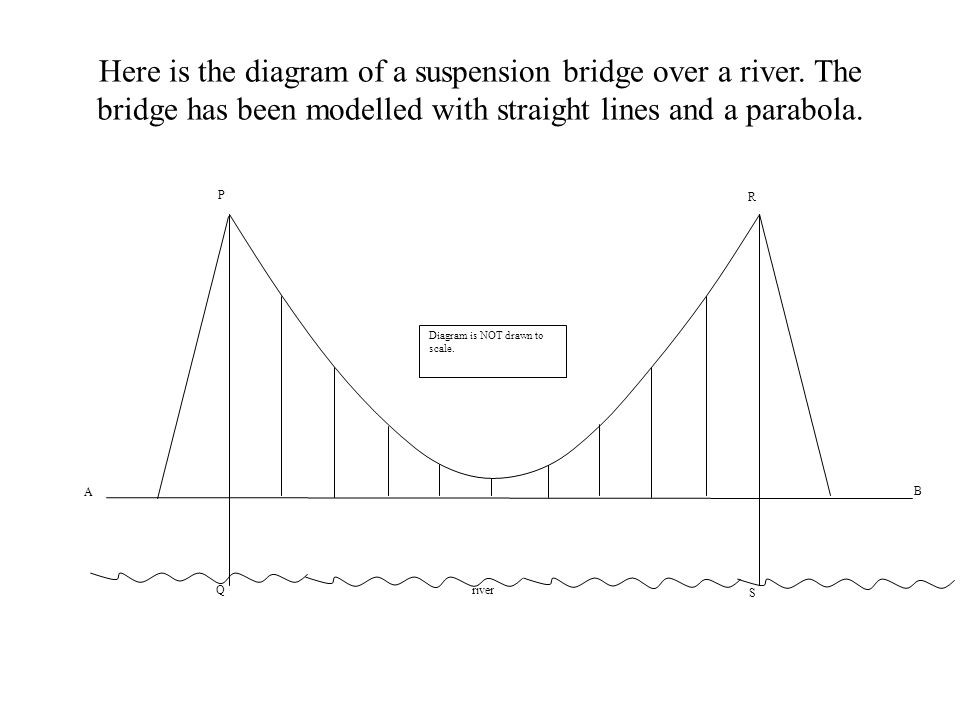 Here is the diagram of a suspension bridge over a river