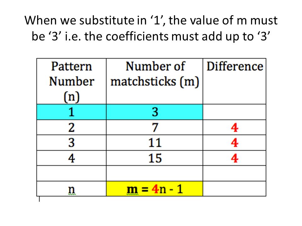 When we substitute in '1', the value of m must be '3' i. e