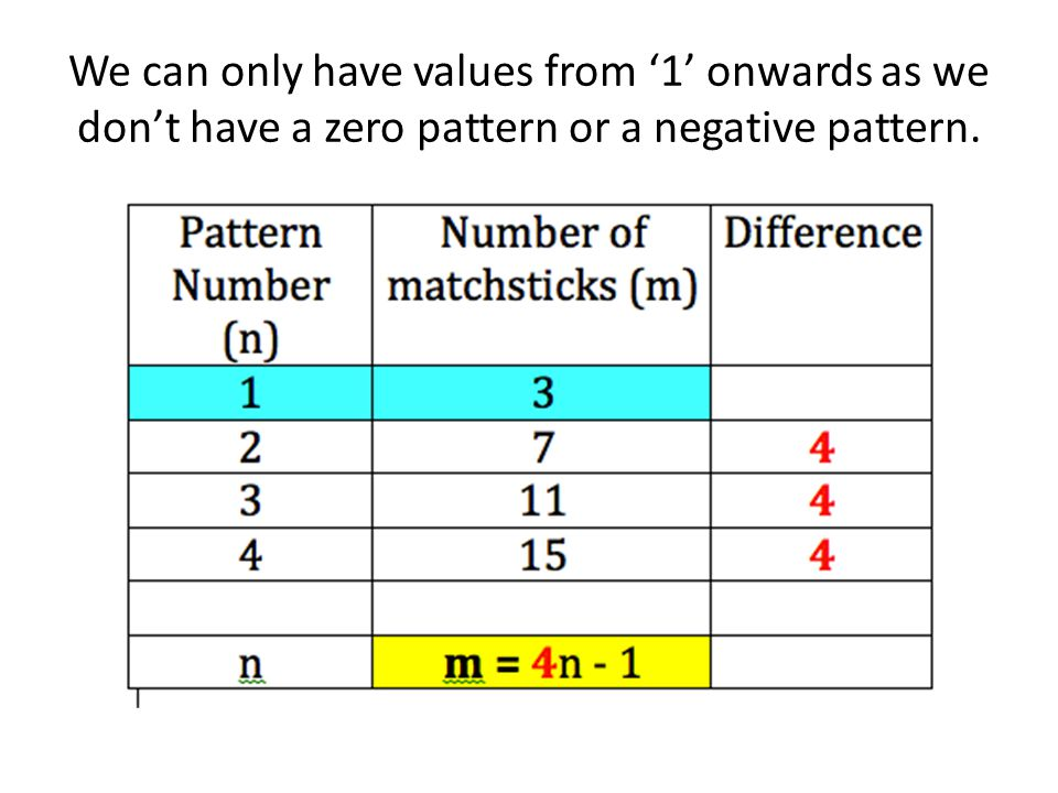 We can only have values from '1' onwards as we don't have a zero pattern or a negative pattern.