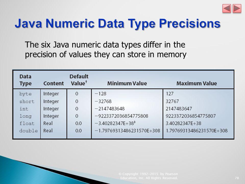 Java Numeric Data Type Precisions