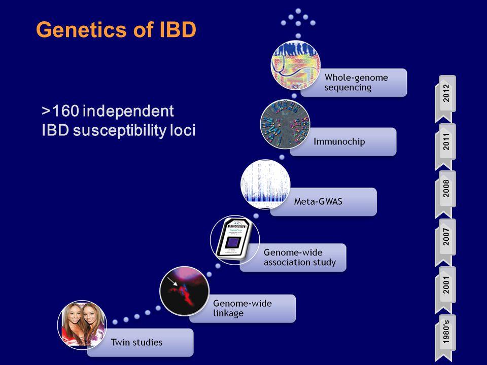 Genetics of IBD >160 independent IBD susceptibility loci