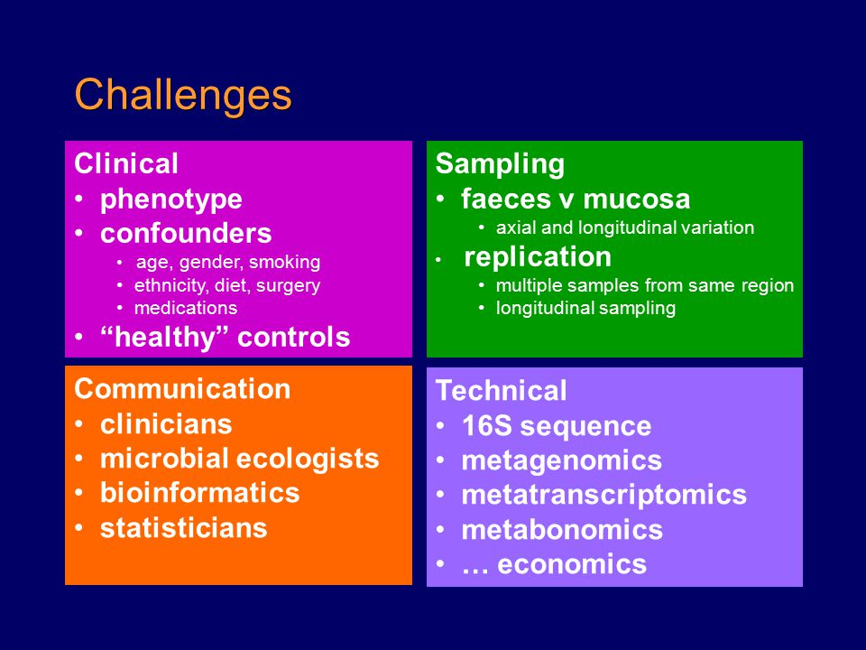 Challenges Clinical phenotype confounders healthy controls Sampling