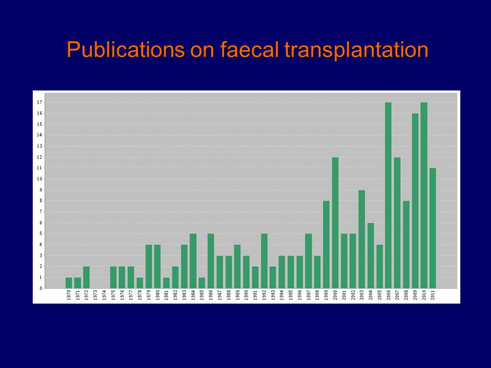 Publications on faecal transplantation