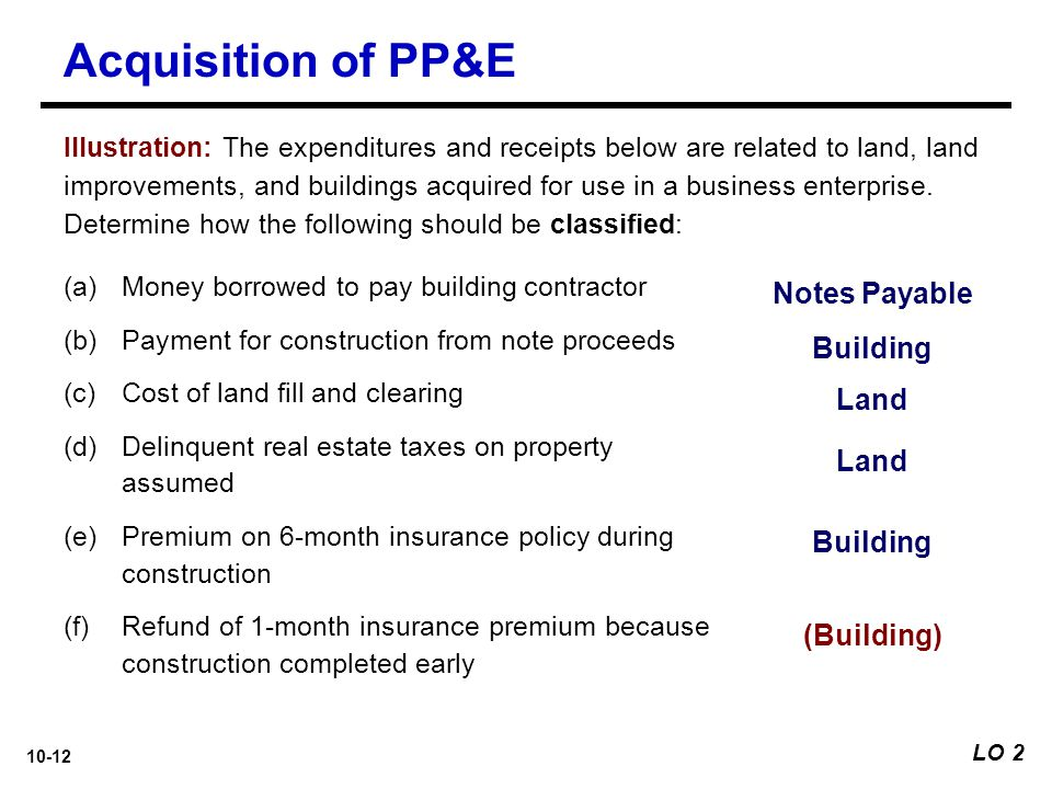 Acquisition of PP&E Notes Payable Building Land Land Building