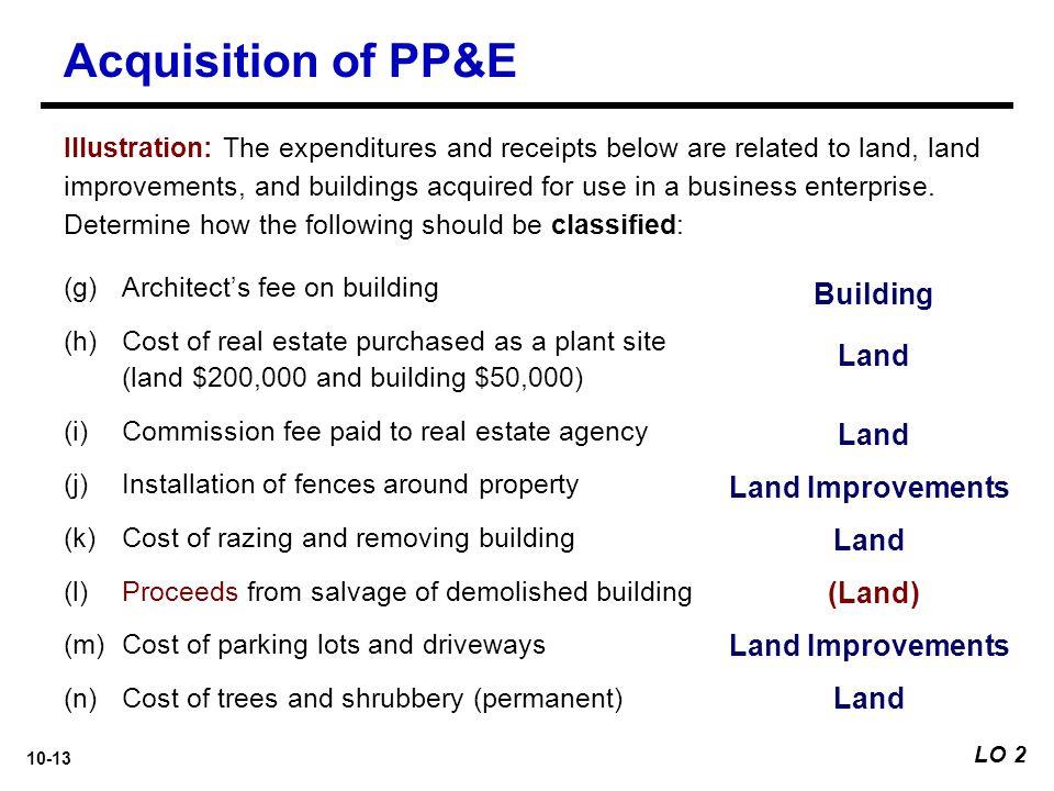 Acquisition of PP&E Building Land Land Land Improvements Land (Land)