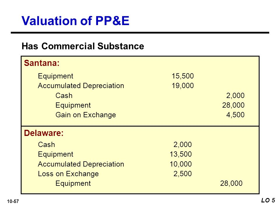 Valuation of PP&E Has Commercial Substance Santana: Delaware:
