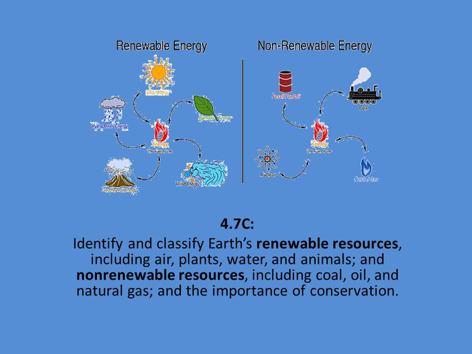 an introduction to the importance of the renewable resources on earth An overview of the environmental impacts of renewable energy is close to the earth's non-renewable sources of biomass resources for.