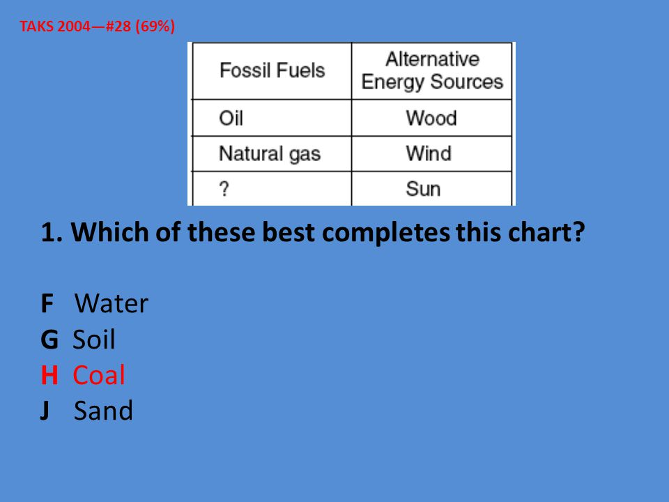 TAKS 2004—#28 (69%) 1. Which of these best completes this chart F Water G Soil H Coal J Sand