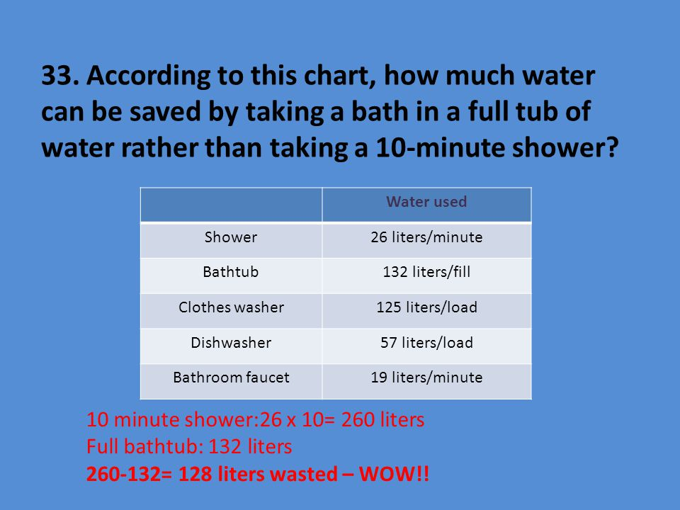 33. According to this chart, how much water can be saved by taking a bath in a full tub of water rather than taking a 10-minute shower