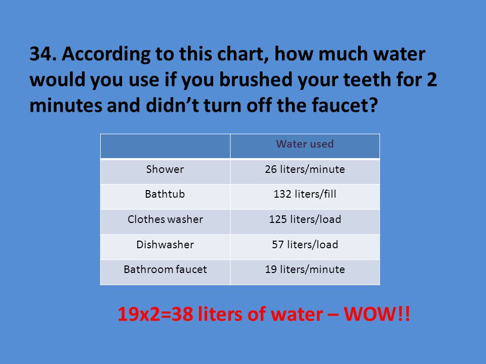 34. According to this chart, how much water would you use if you brushed your teeth for 2 minutes and didn't turn off the faucet