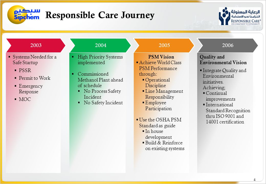 Sipchem Management Systems in 2010 Before Integration & Transformation