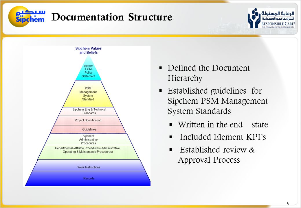 Process Safety Management Quality and Environmental Management System