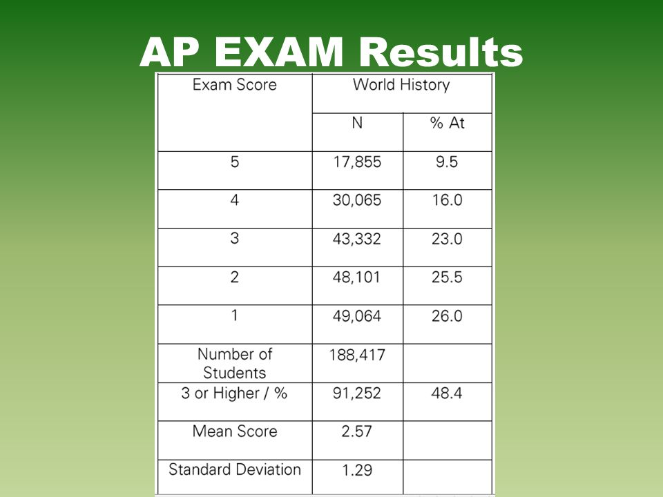 AP EXAM Results
