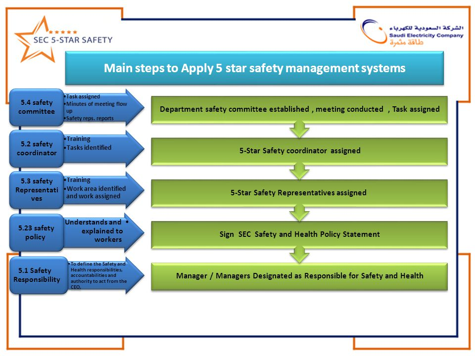 Main steps to Apply 5 star safety management systems