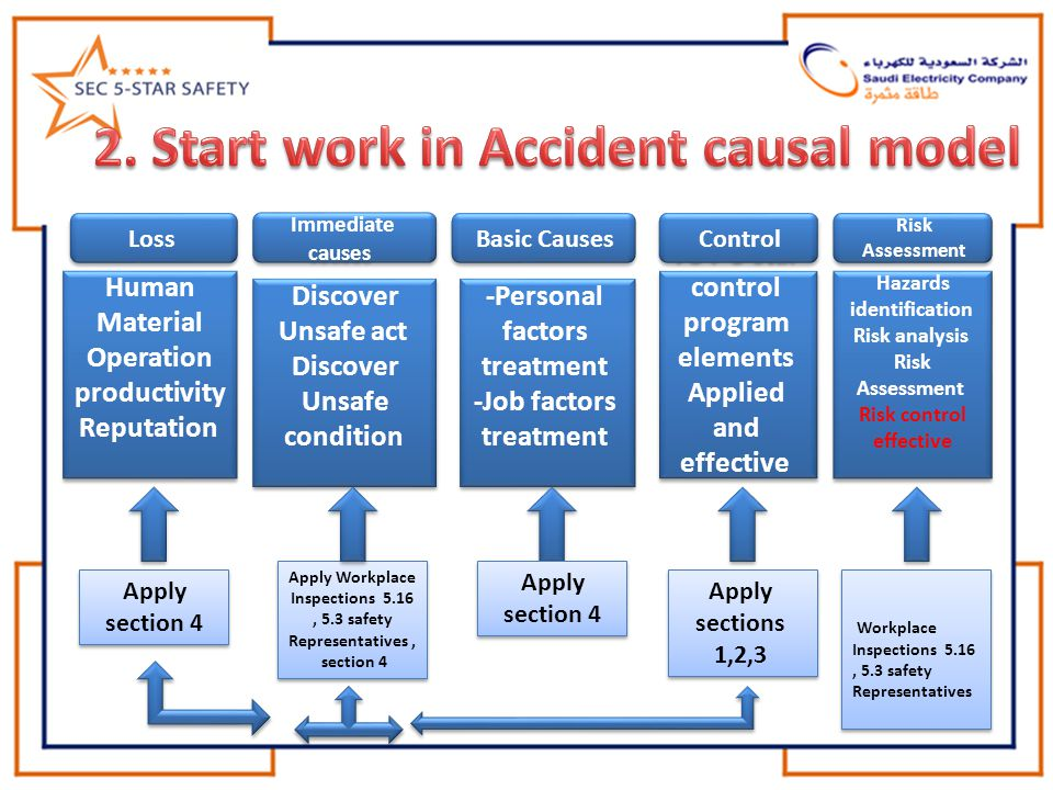 2. Start work in Accident causal model