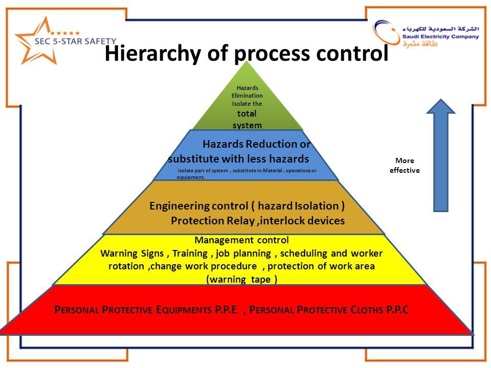 Hierarchy of process control