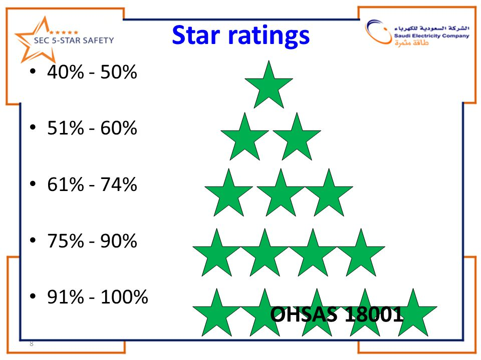 Star ratings OHSAS 18001 40% - 50% 51% - 60% 61% - 74% 75% - 90%
