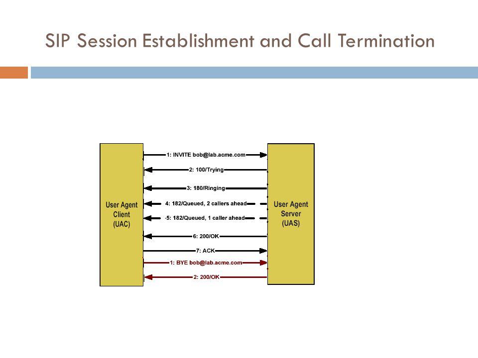 SIP Session Establishment and Call Termination