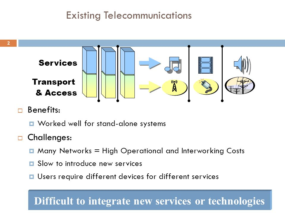 Existing Telecommunications