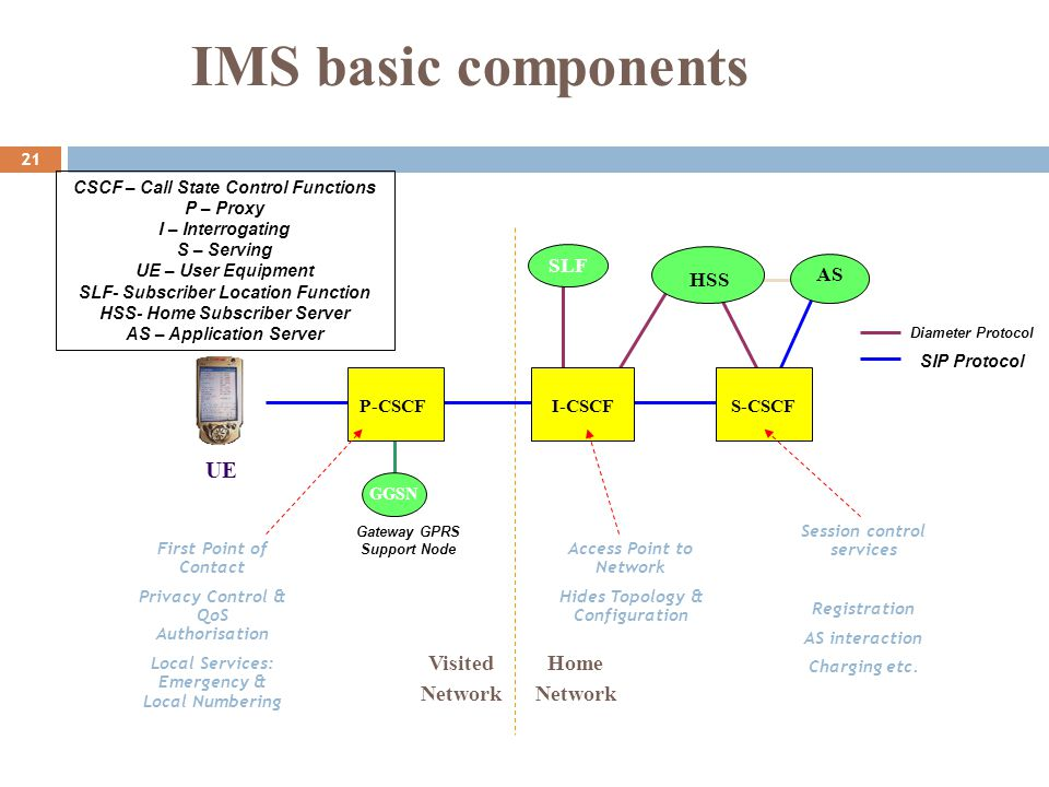 IMS basic components UE Visited Network Home Network SLF AS HSS P-CSCF