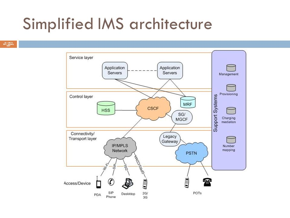Simplified IMS architecture