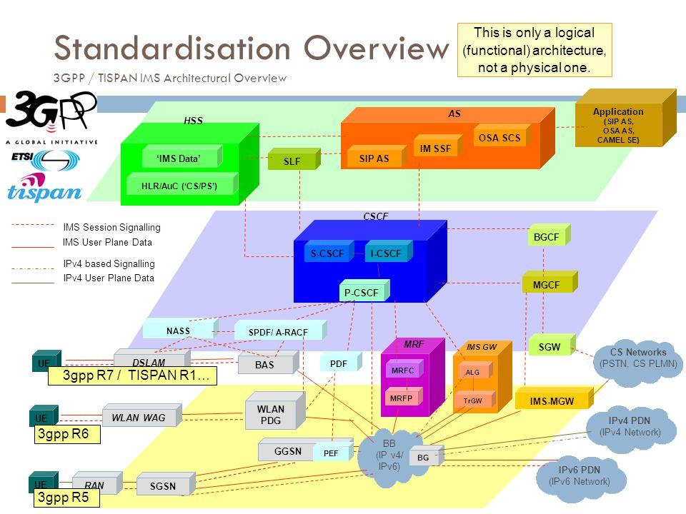 Standardisation Overview 3GPP / TISPAN IMS Architectural Overview