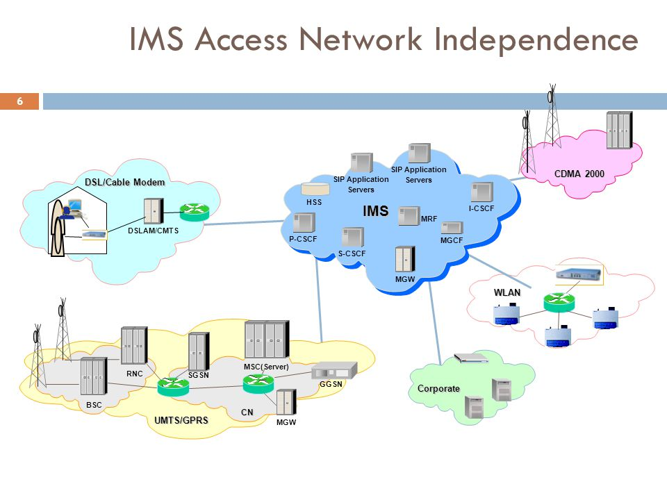 IMS Access Network Independence