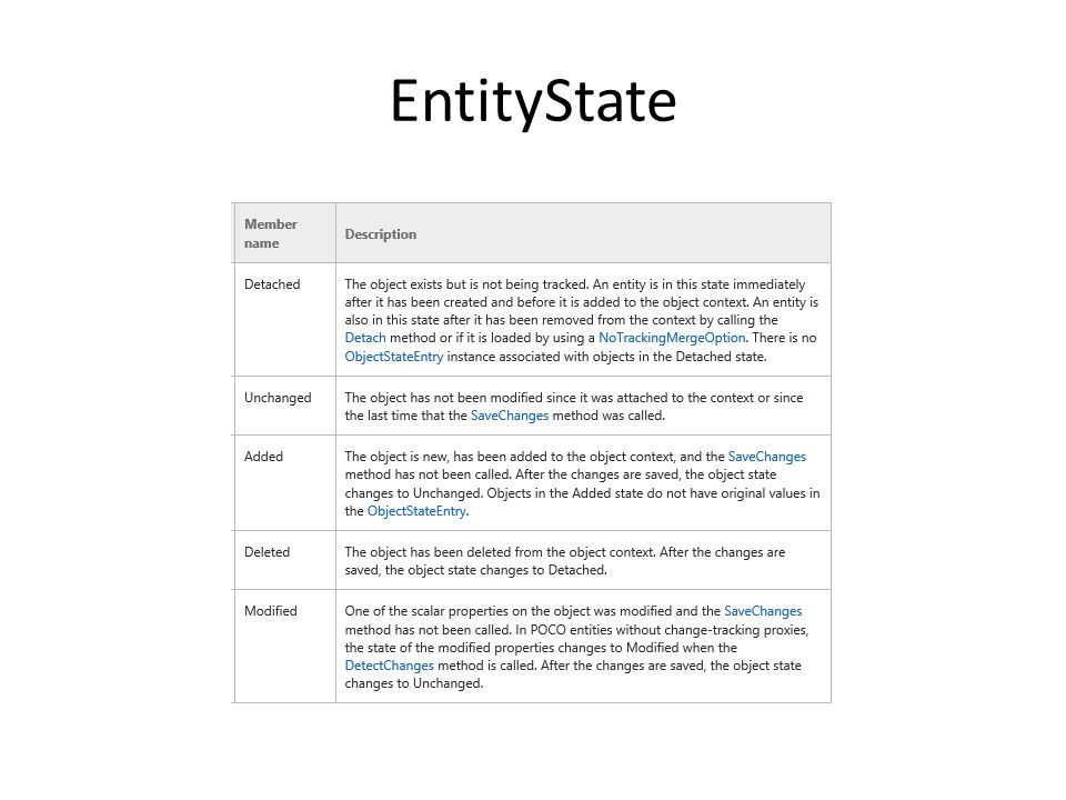 EntityState