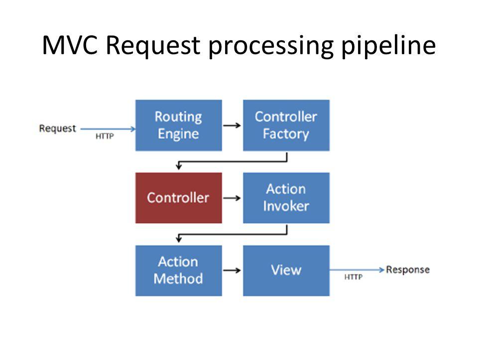 MVC Request processing pipeline