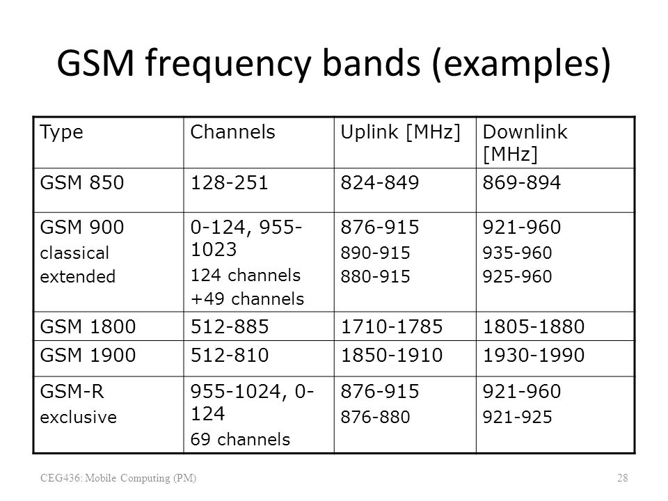 GSM frequency bands (examples)