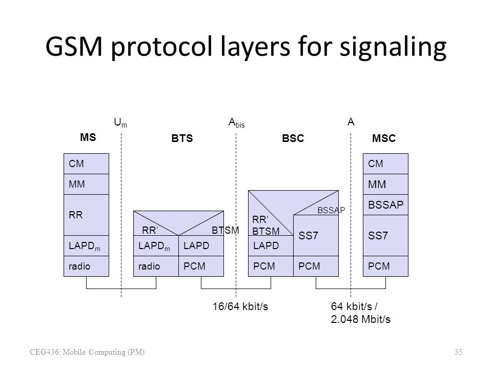 GSM protocol layers for signaling