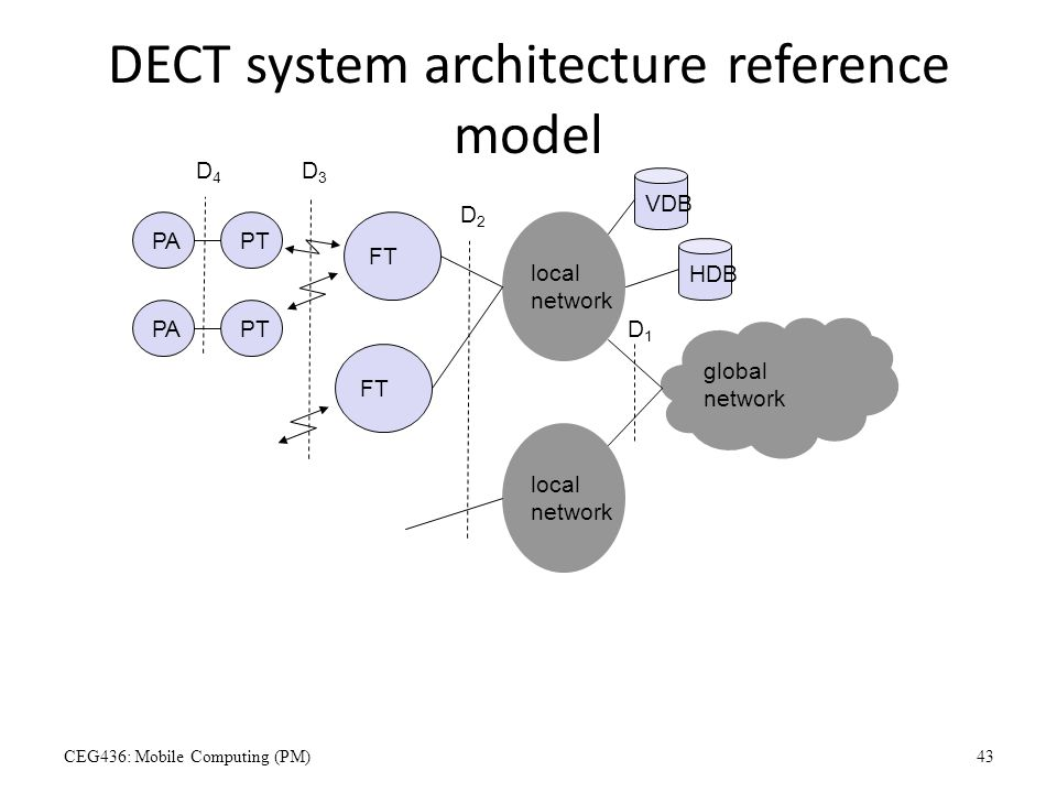 DECT system architecture reference model