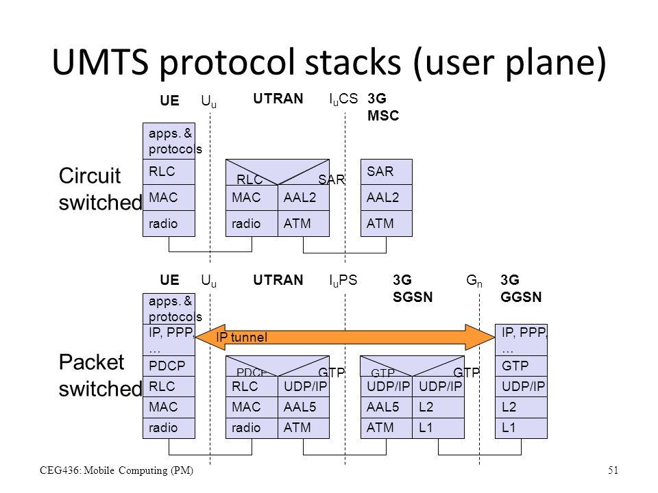 UMTS protocol stacks (user plane)