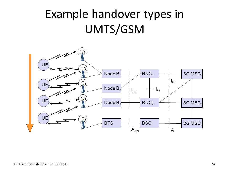 Example handover types in UMTS/GSM