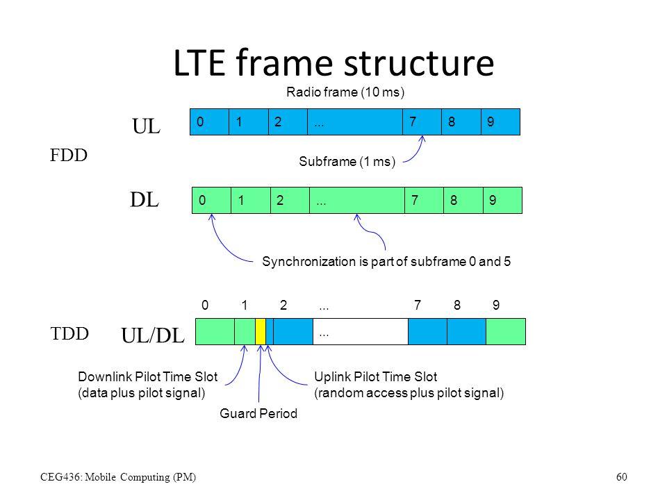 LTE frame structure UL DL UL/DL FDD TDD Radio frame (10 ms) 1 2 ... 7