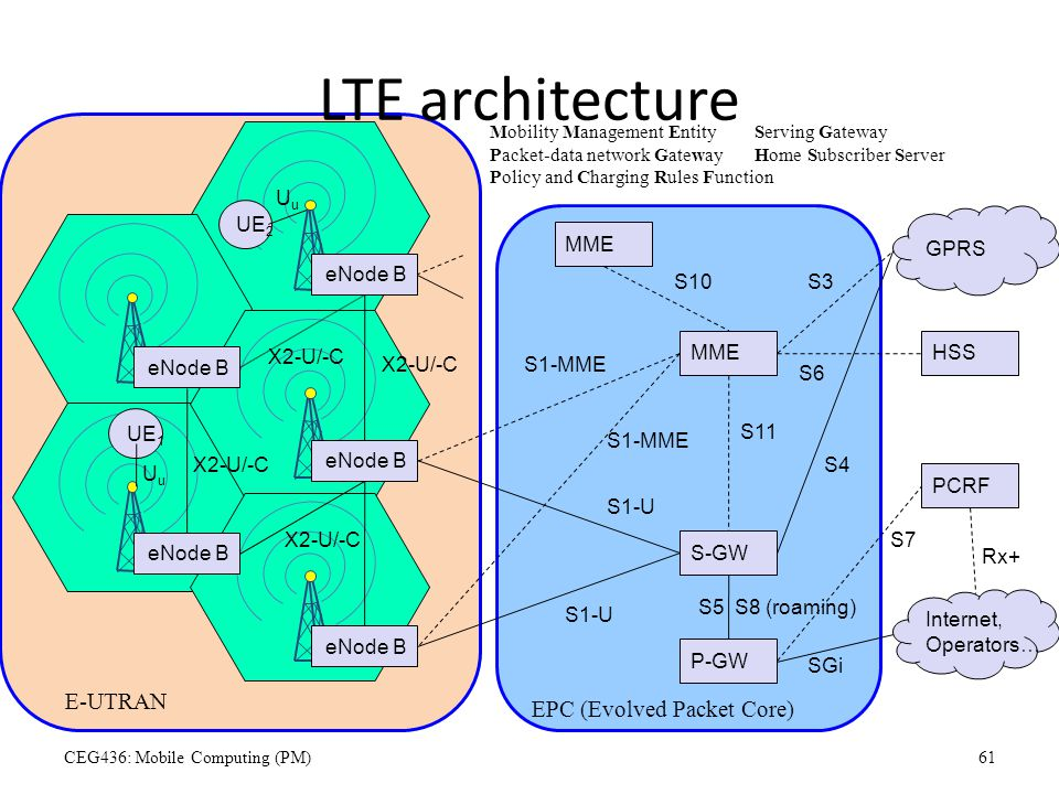 LTE architecture E-UTRAN EPC (Evolved Packet Core) UE2 eNode B UE1 Uu
