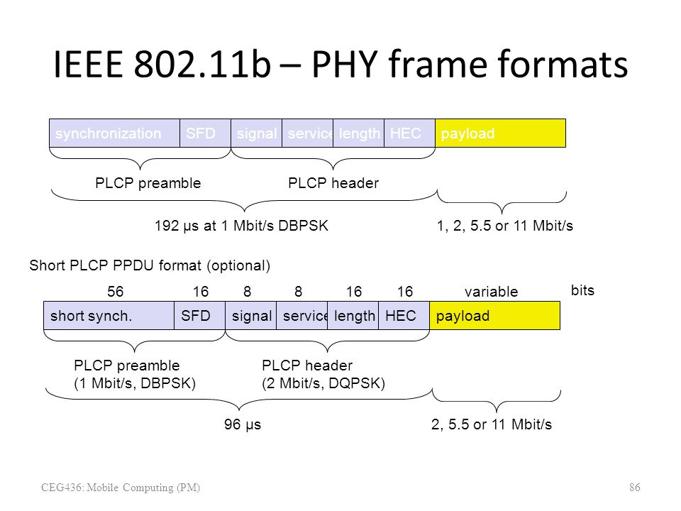 IEEE 802.11b – PHY frame formats