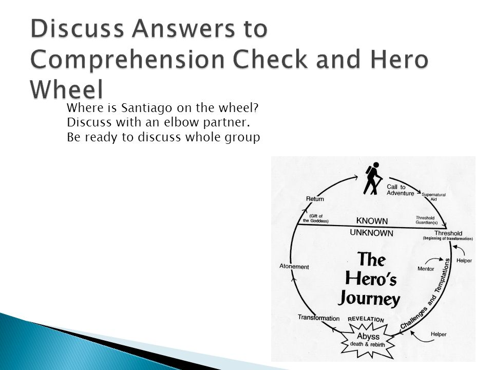 Discuss Answers to Comprehension Check and Hero Wheel