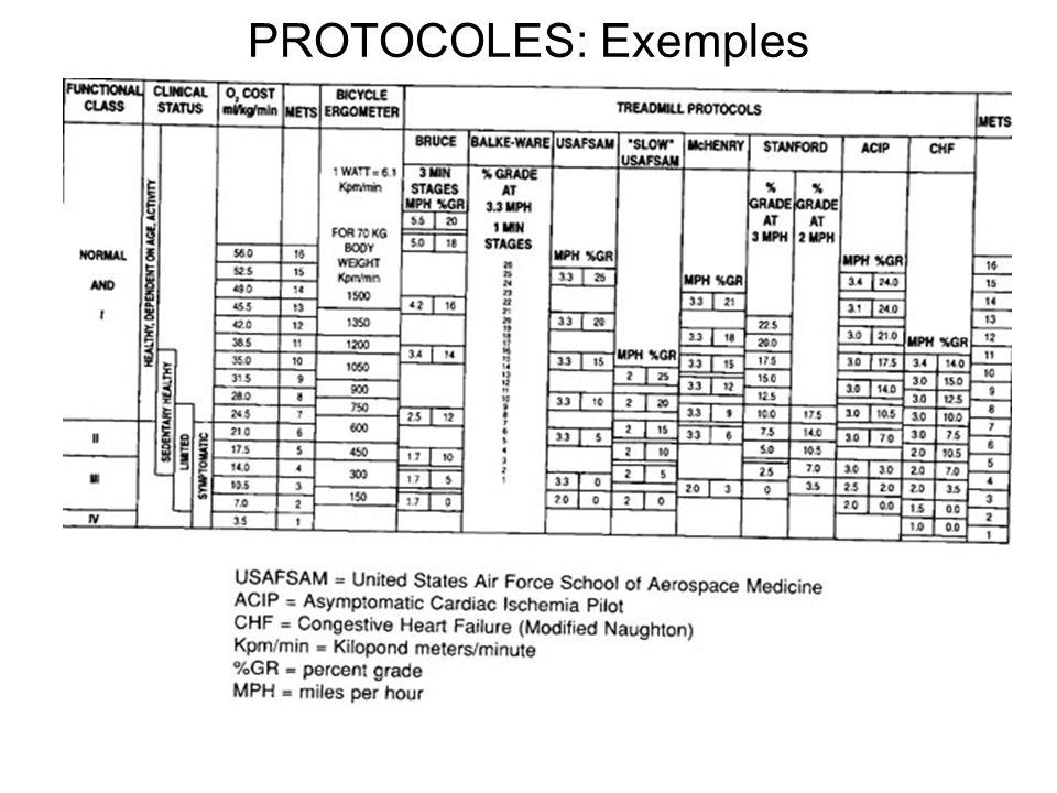 PROTOCOLES: Exemples 21 ml /kg / min d'O2 = Frontière; 4 Mets; 6 Mets; 8 Mets