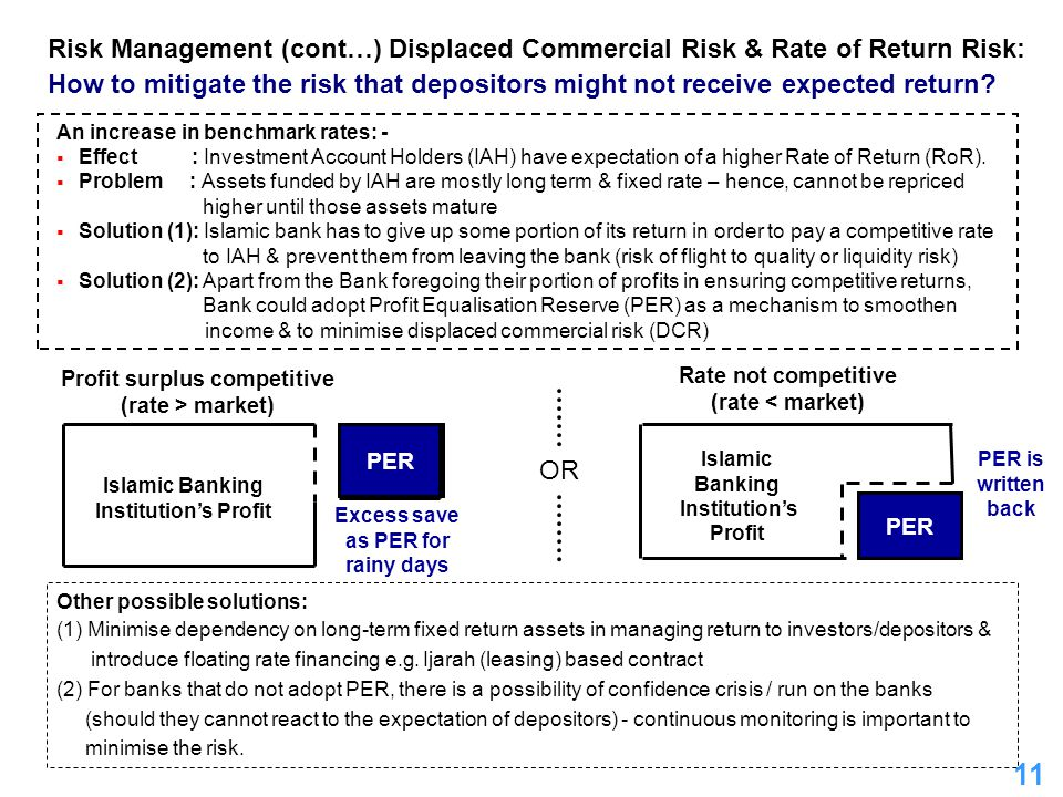 Risk Management (cont…) Displaced Commercial Risk & Rate of Return Risk: How to mitigate the risk that depositors might not receive expected return