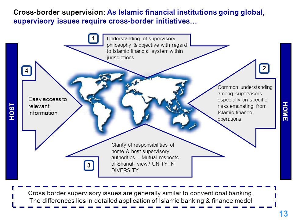 Cross-border supervision: As Islamic financial institutions going global, supervisory issues require cross-border initiatives…