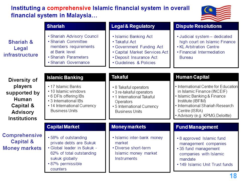 Shariah & Legal infrastructure Comprehensive Capital & Money markets