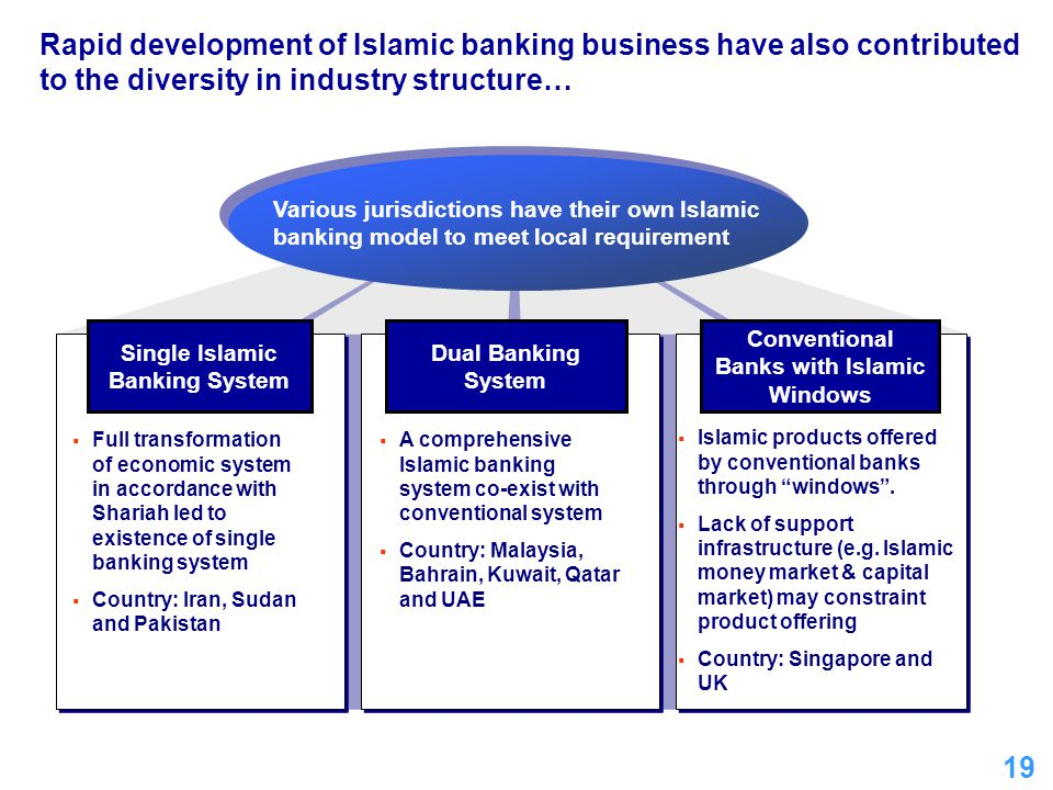 Single Islamic Banking System Conventional Banks with Islamic Windows
