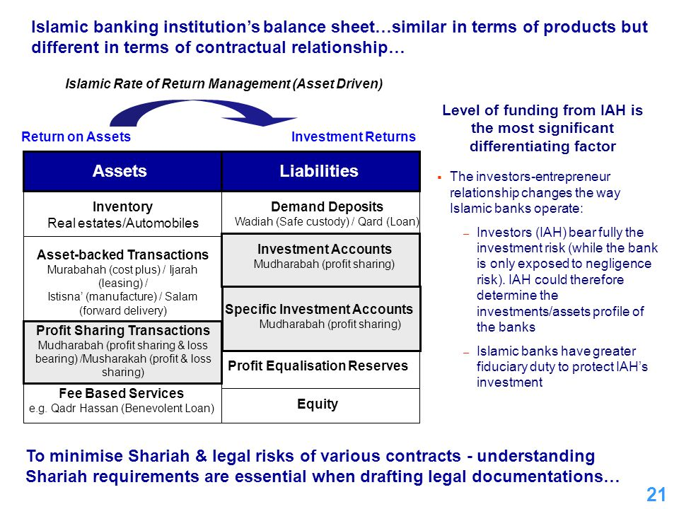 Islamic banking institution's balance sheet…similar in terms of products but different in terms of contractual relationship…