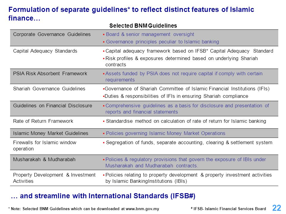 Selected BNM Guidelines