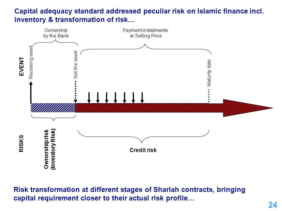 Capital adequacy standard addressed peculiar risk on Islamic finance incl. inventory & transformation of risk…